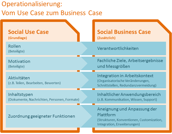 Vom social use case zum social business case