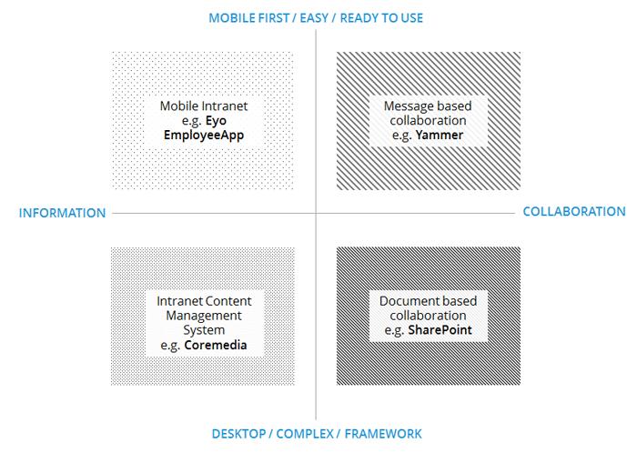 mobiles intranet und mitarbeiter-app