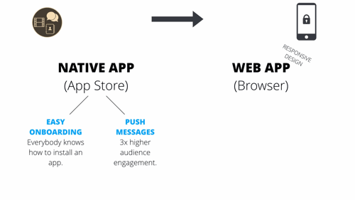 Native vs web app internal communications app