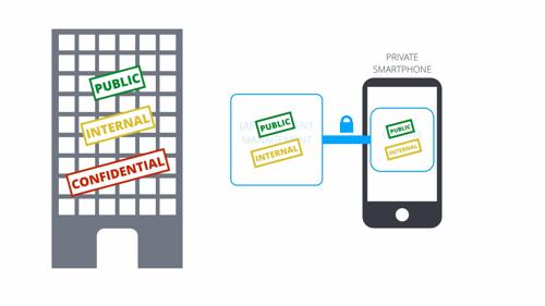 Security internal communications app