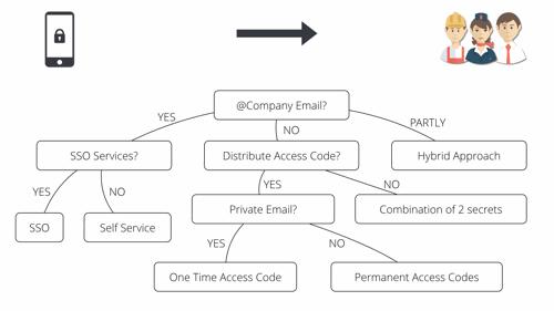 User onboarding employee app decision tree