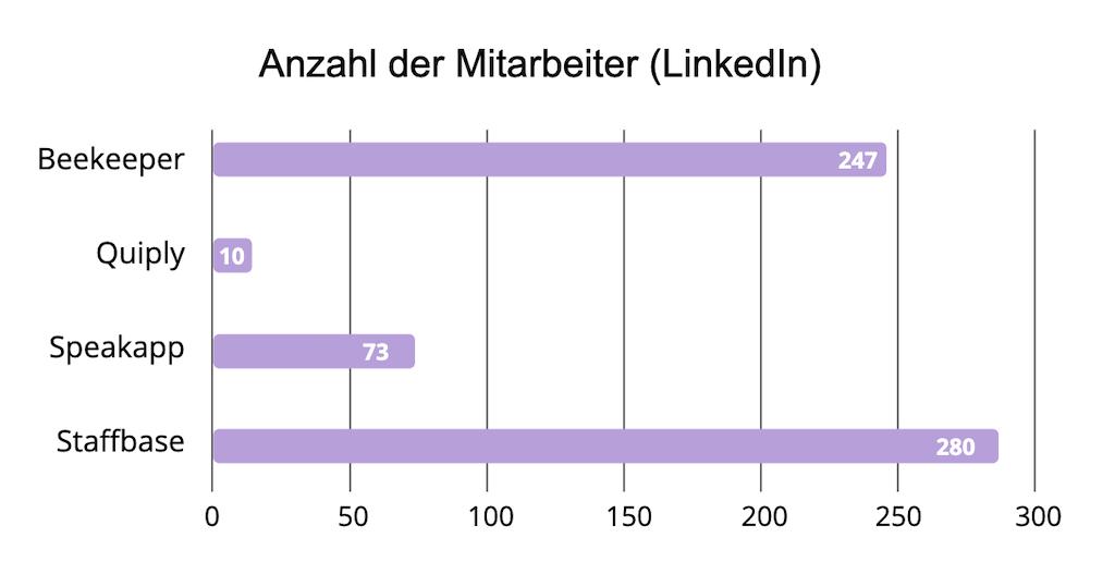 Anzahl Mitarbeiter von Mitarbeiter-App Anbietern