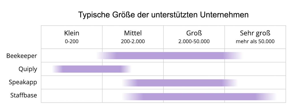 Zielgröße von Unternehmen verschiedener Mitarbeiter-Apps